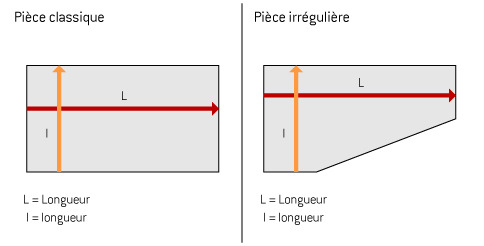 calcul de la surface