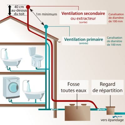ventilation fosse septique comment ventiler
