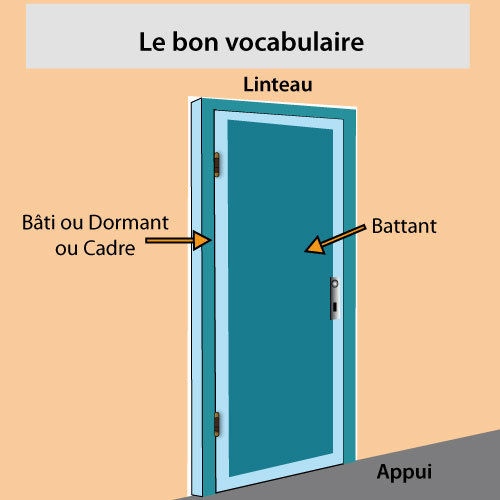 Mesures d une porte vocabulaire for Monter une porte interieure